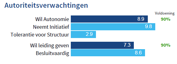 Engagementsmeting: categorie Autoriteitsverwachtingen